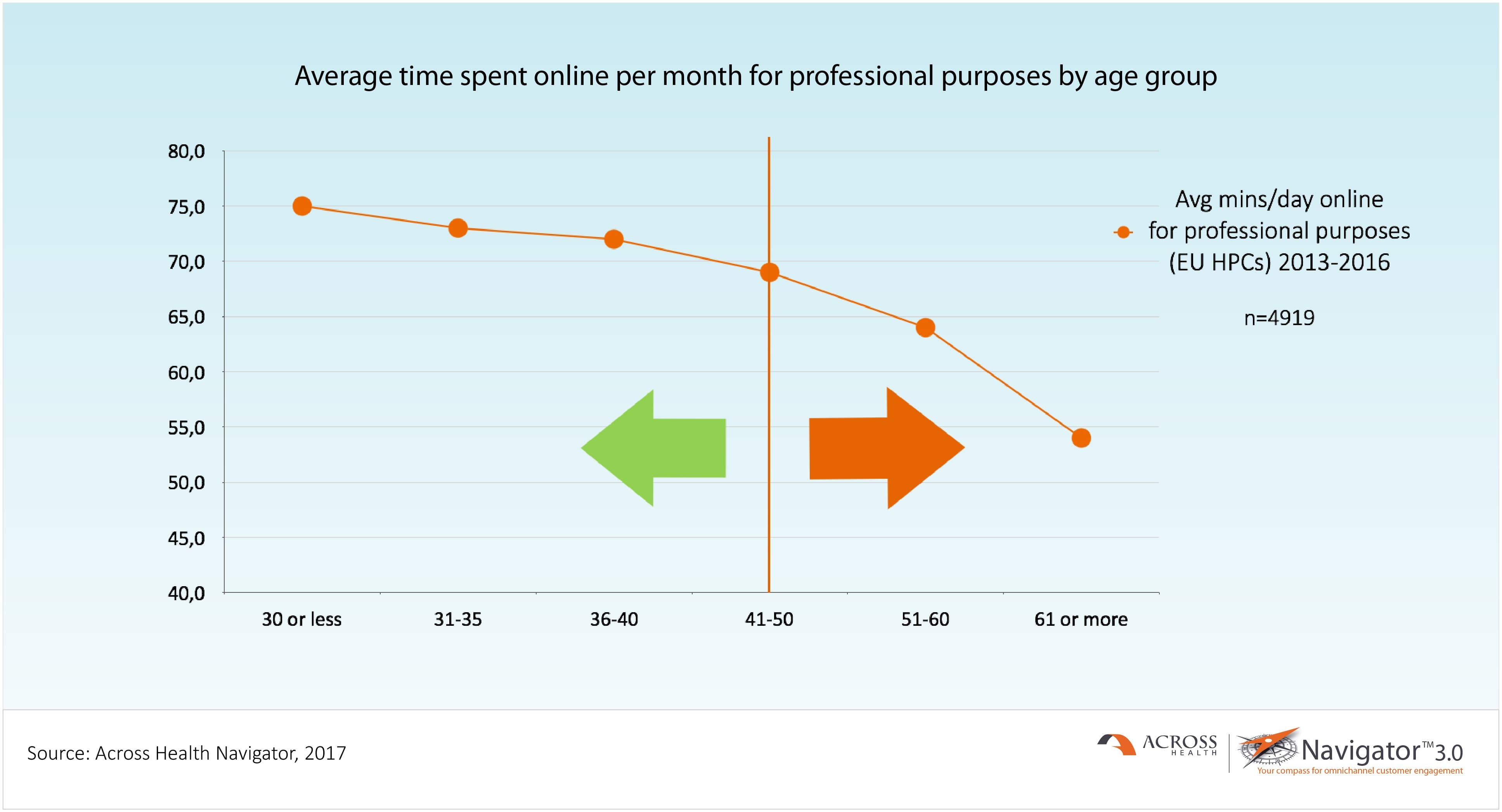 Average time spent online per month for professional purposes by age group