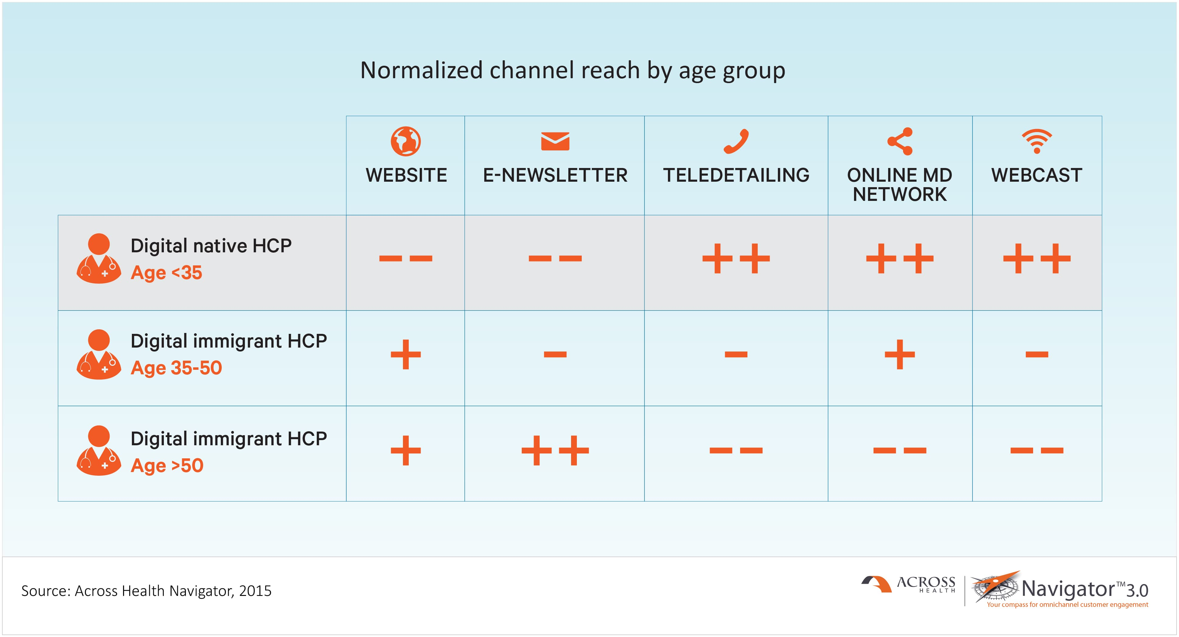 Normalized channel reach by age group