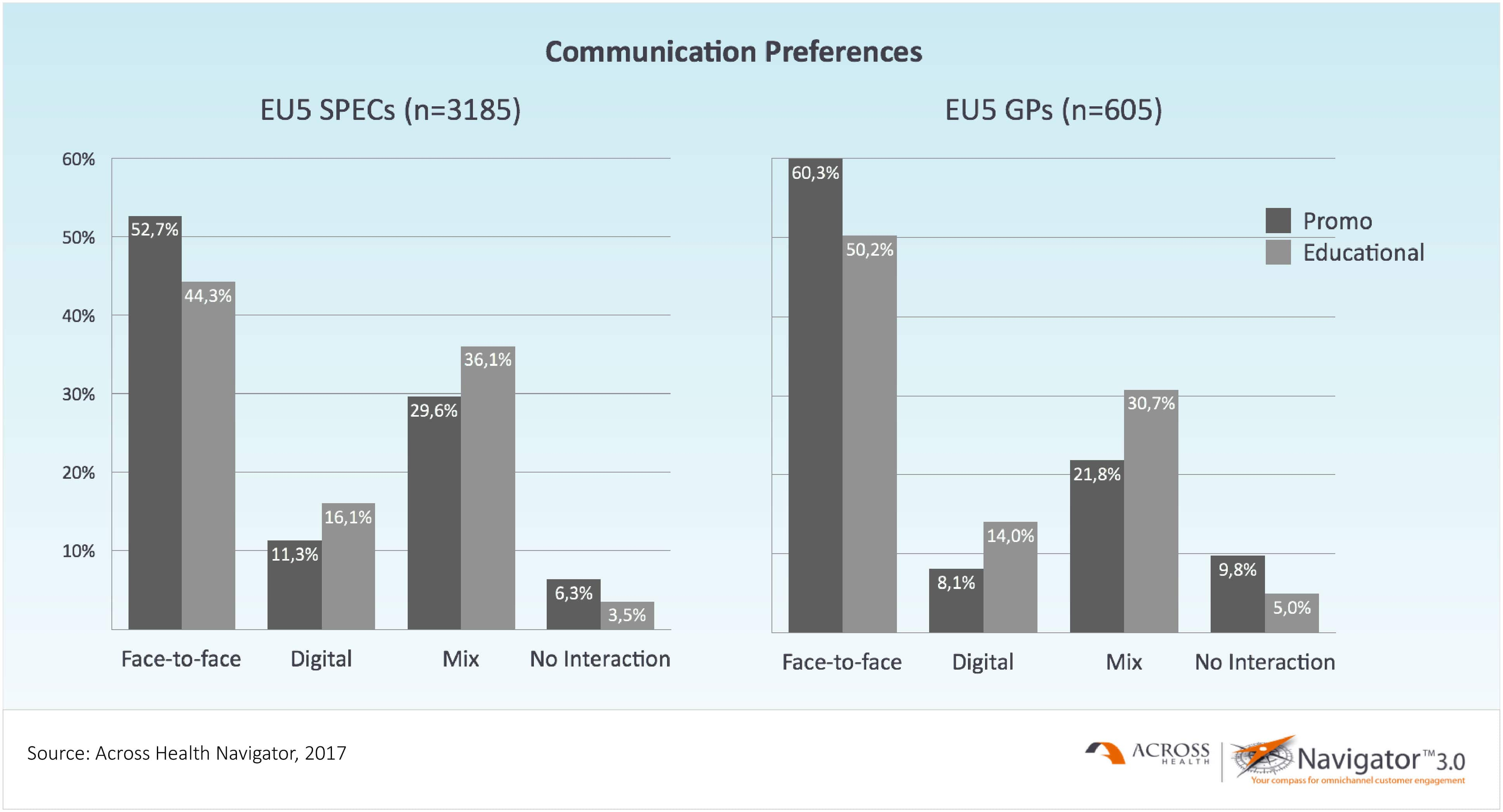 Communication Preferences Specialists and GPs (EU5)